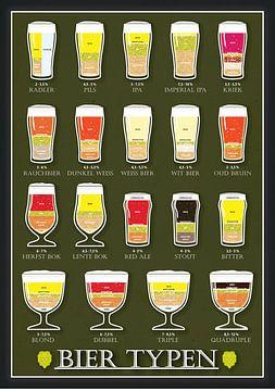 Types de bière sur Ruben Wester