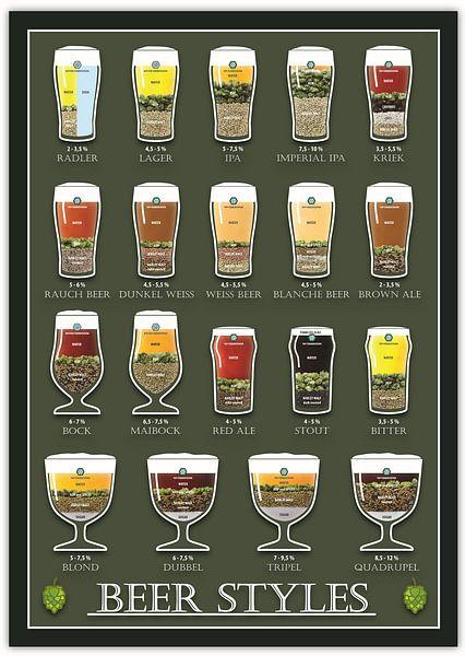 Beer styles van Ruben Wester