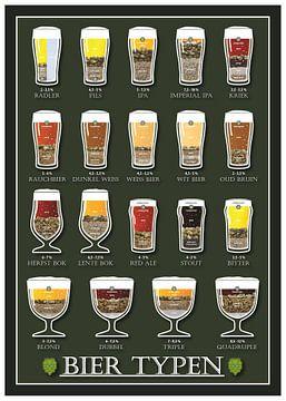 Biersorten von Ruben Wester