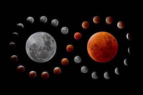 Mondfinsternis-Verlauf von