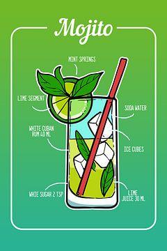 Mojito Cocktail van Amango