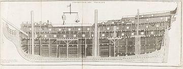 Schiffbau, HENRI LOUIS DUHAMEL DU MONCEAU, 1758 von Atelier Liesjes